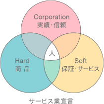 コンセプト図解