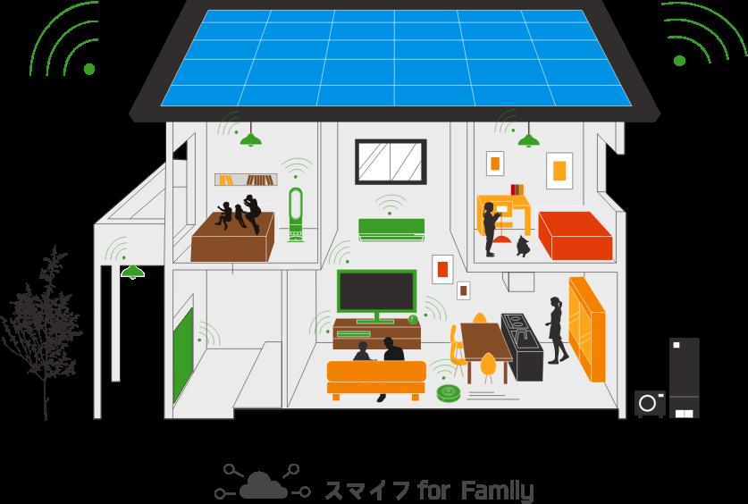 イメージ図:スマイフfor Family